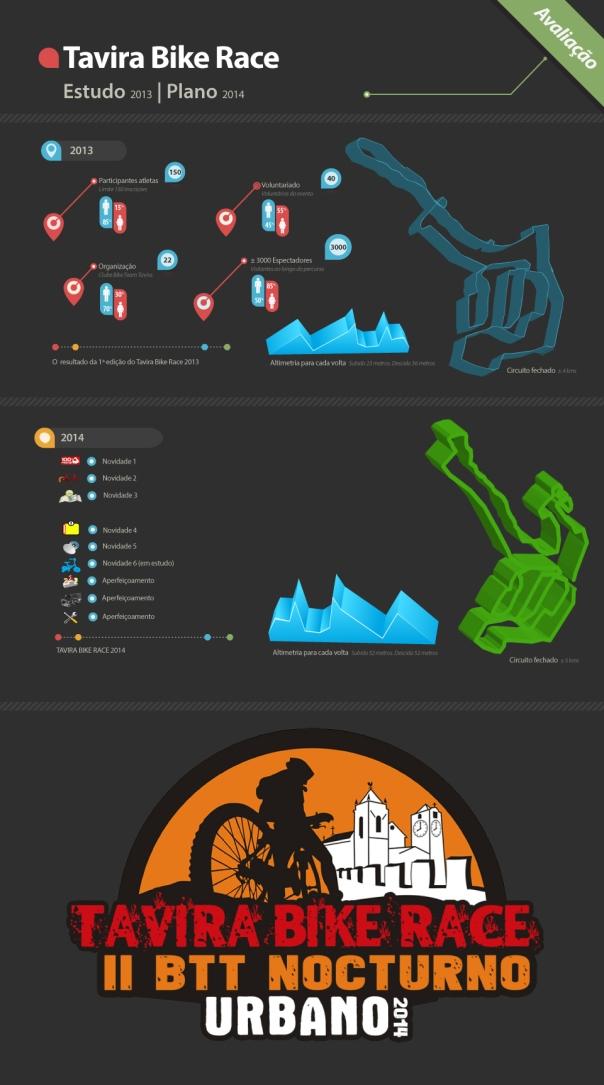 TaviraBikeRace2013_Infographics
